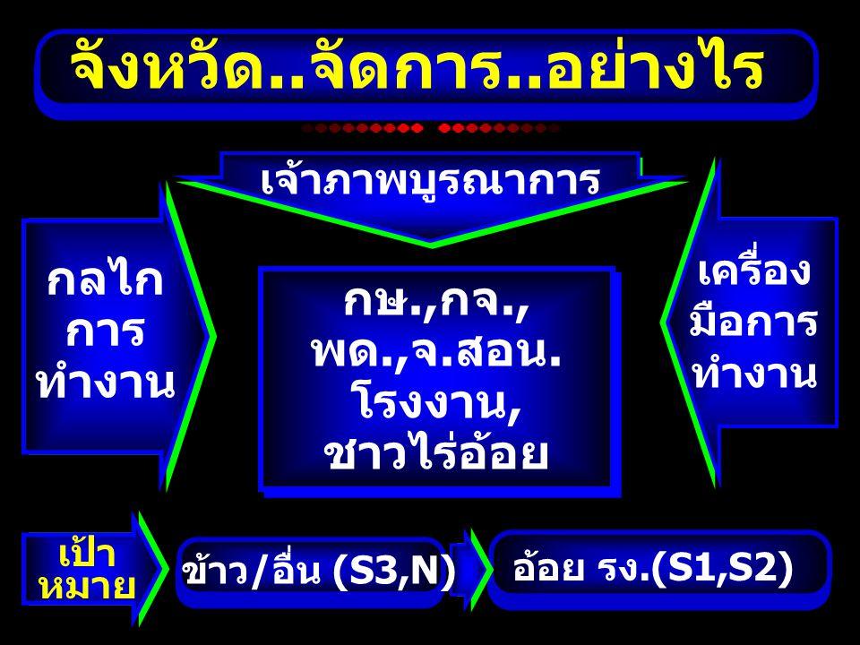 จังหวัด..จัดการ..อย่างไร อ้อย รง.(S1,S2) เป้า หมาย ข้าว/อื่น (S3,N) กลไก การ ทำงาน เครื่อง มือการ ทำงาน เจ้าภาพบูรณาการ กษ.,กจ., พด.,จ.สอน. โรงงาน, ชา