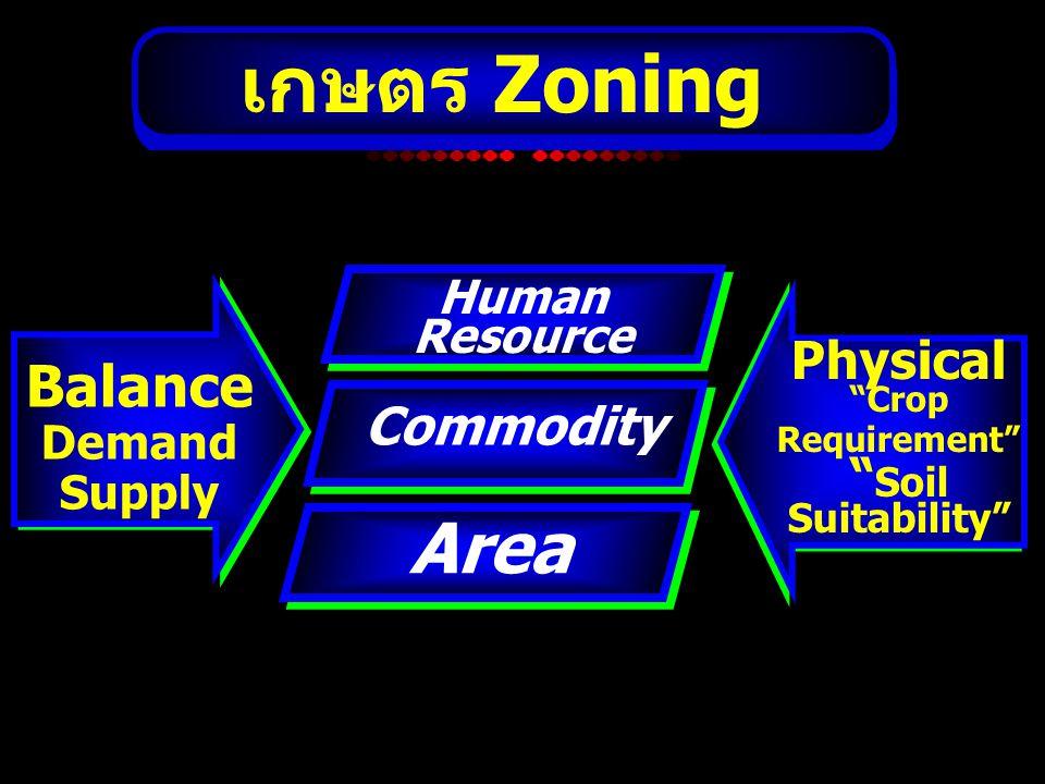 """เกษตร Zoning Area Commodity Human Resource Balance Demand Supply Physical """"Crop Requirement"""" """" Soil Suitability"""""""