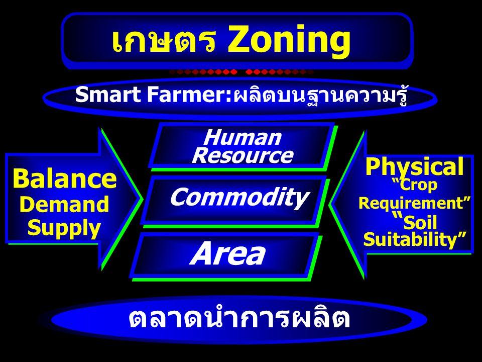 """เกษตร Zoning Area Commodity Physical """"Crop Requirement"""" """" Soil Suitability"""" Balance Demand Supply Human Resource Smart Farmer:ผลิตบนฐานความรู้ ตลาดนำก"""