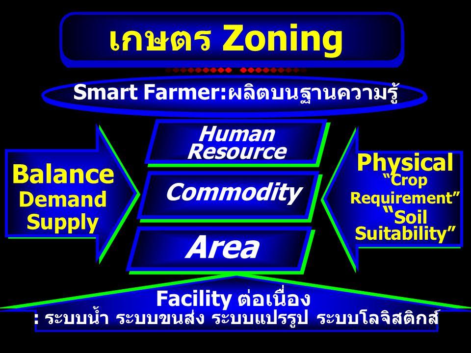 """เกษตร Zoning Area Commodity Physical """"Crop Requirement"""" """" Soil Suitability"""" Balance Demand Supply Human Resource Facility ต่อเนื่อง : ระบบน้ำ ระบบขนส่"""