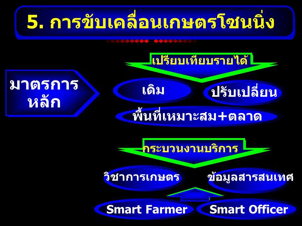 5. การขับเคลื่อนเกษตรโซนนิ่ง เปรียบเทียบรายได้ เดิม ปรับเปลี่ยน พื้นที่เหมาะสม+ตลาด กระบวนงานบริการ วิชาการเกษตร ข้อมูลสารสนเทศ มาตรการ หลัก Smart Far