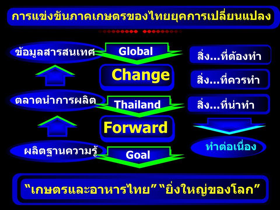 การแข่งขันภาคเกษตรของไทยยุคการเปลี่ยนแปลง ผลิตฐานความรู้ ตลาดนำการผลิต ข้อมูลสารสนเทศ ทำต่อเนื่อง สิ่ง... ที่ต้องทำ สิ่ง... ที่ควรทำ สิ่ง... ที่น่าทำ