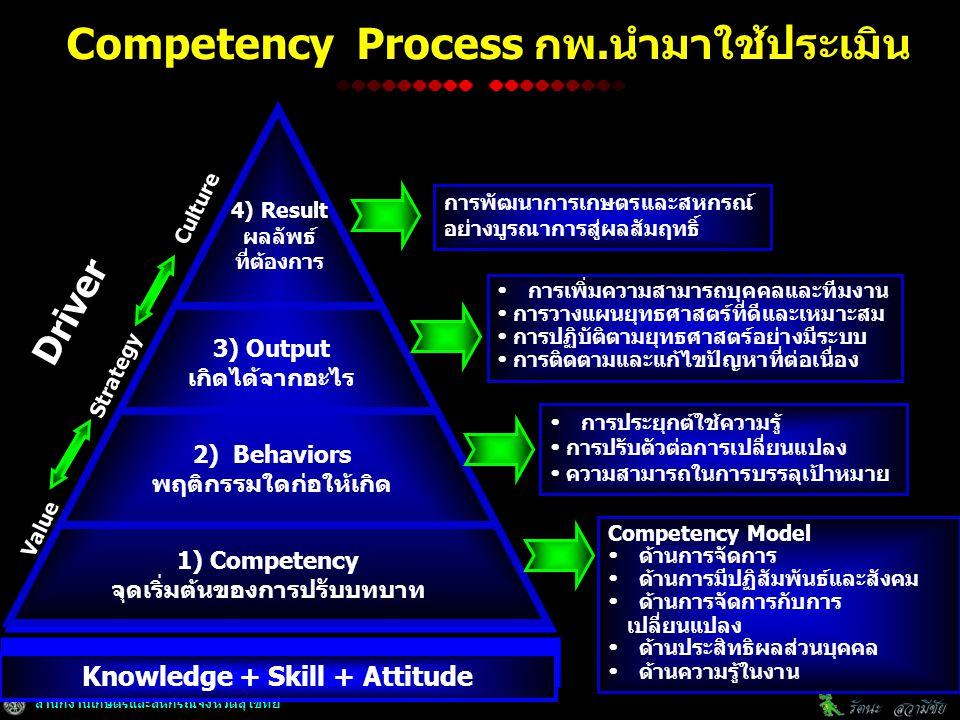 สำนักงานเกษตรและสหกรณ์จังหวัดสุโขทัย Knowledge + Skill + Attitude Value Strategy Culture Driver 1) Competency จุดเริ่มต้นของการปรับบทบาท 2) Behaviors พฤติกรรมใดก่อให้เกิด 3) Output เกิดได้จากอะไร 4) Result ผลลัพธ์ ที่ต้องการ การพัฒนาการเกษตรและสหกรณ์ อย่างบูรณาการสู่ผลสัมฤทธิ์  การเพิ่มความสามารถบุคคลและทีมงาน  การวางแผนยุทธศาสตร์ที่ดีและเหมาะสม  การปฏิบัติตามยุทธศาสตร์อย่างมีระบบ  การติดตามและแก้ไขปัญหาที่ต่อเนื่อง  การประยุกต์ใช้ความรู้  การปรับตัวต่อการเปลี่ยนแปลง  ความสามารถในการบรรลุเป้าหมาย Competency Model  ด้านการจัดการ  ด้านการมีปฏิสัมพันธ์และสังคม  ด้านการจัดการกับการ เปลี่ยนแปลง  ด้านประสิทธิผลส่วนบุคคล  ด้านความรู้ในงาน Competency Process กพ.นำมาใช้ประเมิน