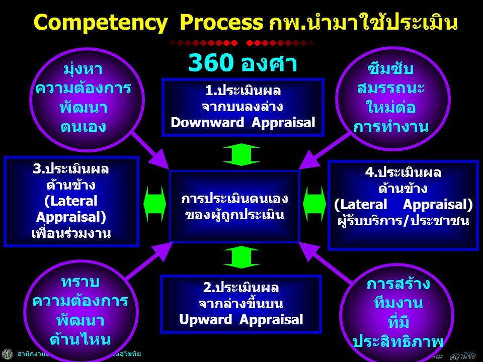 สำนักงานเกษตรและสหกรณ์จังหวัดสุโขทัย Competency Process กพ.นำมาใช้ประเมิน 1.ประเมินผล จากบนลงล่าง Downward Appraisal การประเมินตนเอง ของผู้ถูกประเมิน 2.ประเมินผล จากล่างขึ้นบน Upward Appraisal 3.ประเมินผล ด้านข้าง (Lateral Appraisal) เพื่อนร่วมงาน 4.ประเมินผล ด้านข้าง (Lateral Appraisal) ผู้รับบริการ/ประชาชน มุ่งหา ความต้องการ พัฒนา ตนเอง ซึมซับ สมรรถนะ ใหม่ต่อ การทำงาน การสร้าง ทีมงาน ที่มี ประสิทธิภาพ ทราบ ความต้องการ พัฒนา ด้านไหน 360 องศา