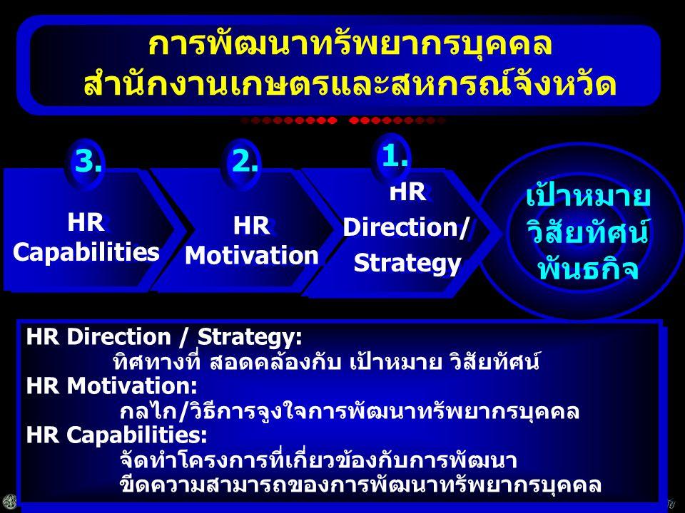 สำนักงานเกษตรและสหกรณ์จังหวัดสุโขทัย HR Direction / Strategy: ทิศทางที่ สอดคล้องกับ เป้าหมาย วิสัยทัศน์ HR Motivation: กลไก/วิธีการจูงใจการพัฒนาทรัพยากรบุคคล HR Capabilities: จัดทำโครงการที่เกี่ยวข้องกับการพัฒนา ขีดความสามารถของการพัฒนาทรัพยากรบุคคล HR Direction / Strategy: ทิศทางที่ สอดคล้องกับ เป้าหมาย วิสัยทัศน์ HR Motivation: กลไก/วิธีการจูงใจการพัฒนาทรัพยากรบุคคล HR Capabilities: จัดทำโครงการที่เกี่ยวข้องกับการพัฒนา ขีดความสามารถของการพัฒนาทรัพยากรบุคคล เป้าหมาย วิสัยทัศน์ พันธกิจ HR Capabilities HR Motivation HR Direction/ Strategy HR Direction/ Strategy การพัฒนาทรัพยากรบุคคล สำนักงานเกษตรและสหกรณ์จังหวัด 3.