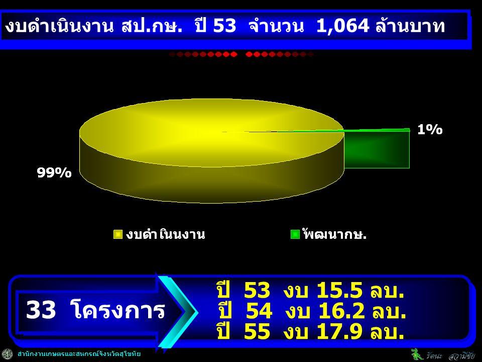สำนักงานเกษตรและสหกรณ์จังหวัดสุโขทัย ปี 53 งบ 15.5 ลบ.