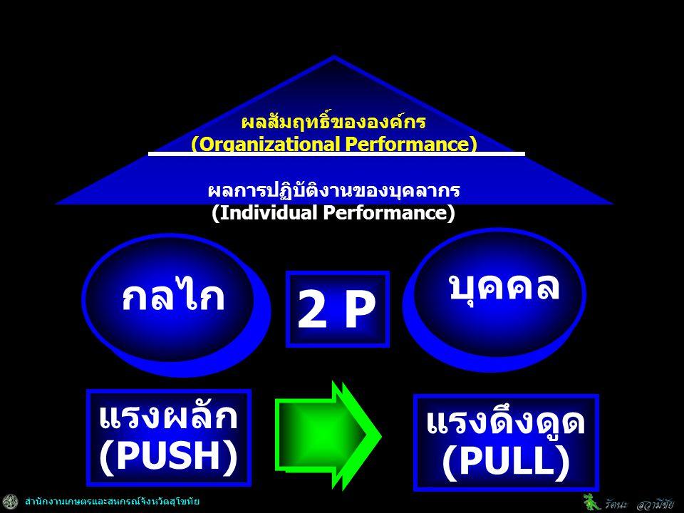 สำนักงานเกษตรและสหกรณ์จังหวัดสุโขทัย ผลสัมฤทธิ์ขององค์กร (Organizational Performance) ผลการปฏิบัติงานของบุคลากร (Individual Performance) บุคคล กลไก 2 P แรงดึงดูด (PULL) แรงผลัก (PUSH)