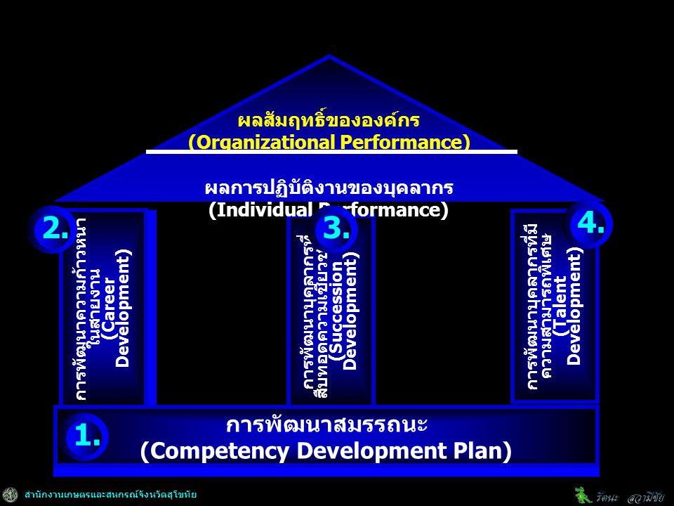 สำนักงานเกษตรและสหกรณ์จังหวัดสุโขทัย การพัฒนาความก้าวหน้า ในสายงาน (Career Development) การพัฒนาความก้าวหน้า ในสายงาน (Career Development) การพัฒนาบุคลากรที่ สืบทอดความเชี่ยวชาญ (Succession Development) การพัฒนาสมรรถนะ (Competency Development Plan) การพัฒนาสมรรถนะ (Competency Development Plan) การพัฒนาบุคลากรที่มี ความสามารถพิเศษ (Talent Development) ผลสัมฤทธิ์ขององค์กร (Organizational Performance) ผลการปฏิบัติงานของบุคลากร (Individual Performance) 1.