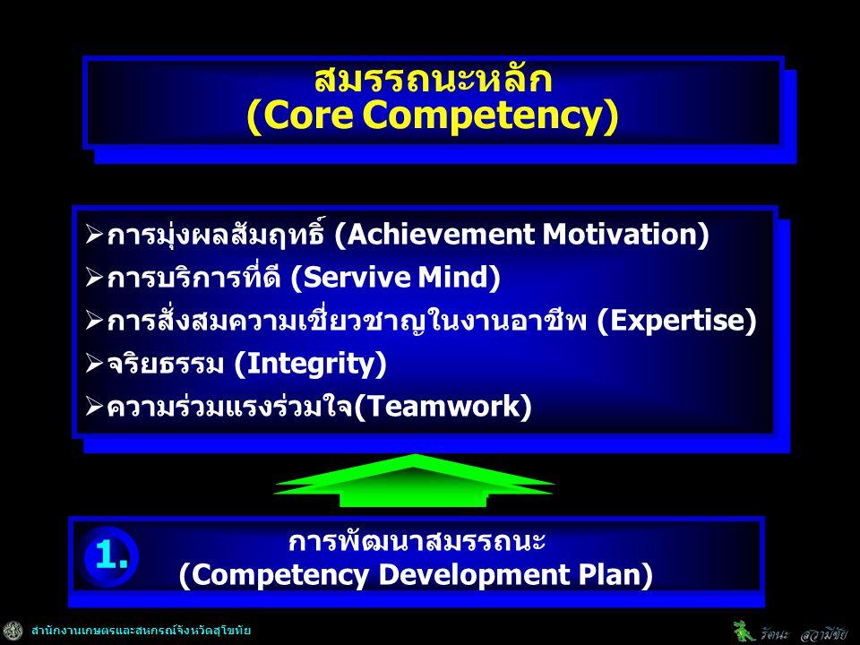 สำนักงานเกษตรและสหกรณ์จังหวัดสุโขทัย การพัฒนาสมรรถนะ (Competency Development Plan) การพัฒนาสมรรถนะ (Competency Development Plan) สมรรถนะหลัก (Core Competency)  การมุ่งผลสัมฤทธิ์ (Achievement Motivation)  การบริการที่ดี (Servive Mind)  การสั่งสมความเชี่ยวชาญในงานอาชีพ (Expertise)  จริยธรรม (Integrity)  ความร่วมแรงร่วมใจ(Teamwork)  การมุ่งผลสัมฤทธิ์ (Achievement Motivation)  การบริการที่ดี (Servive Mind)  การสั่งสมความเชี่ยวชาญในงานอาชีพ (Expertise)  จริยธรรม (Integrity)  ความร่วมแรงร่วมใจ(Teamwork) 1.
