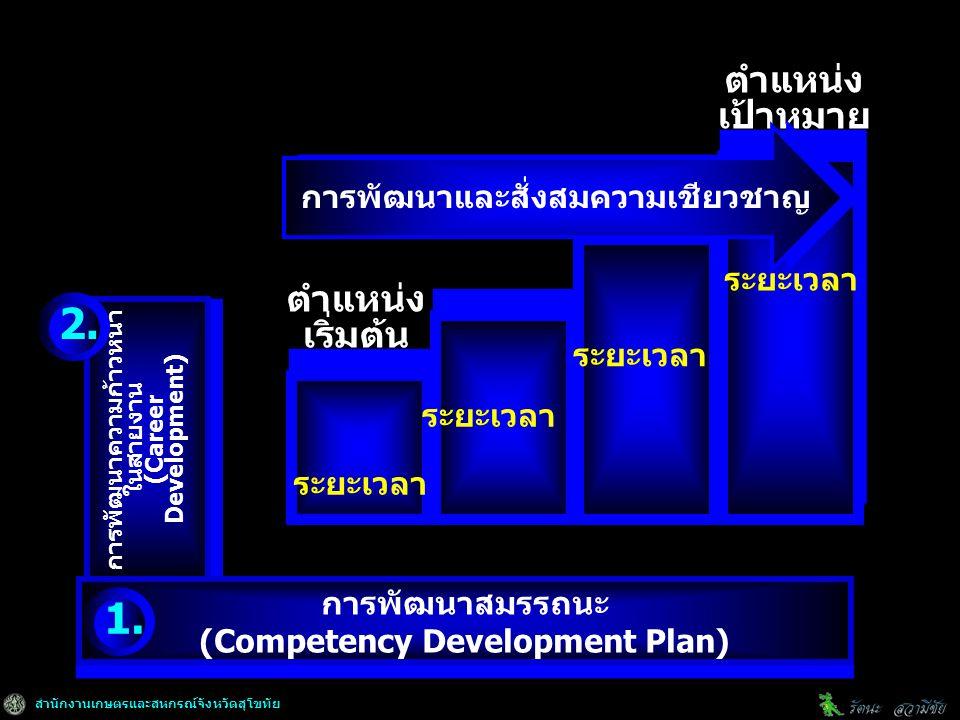 สำนักงานเกษตรและสหกรณ์จังหวัดสุโขทัย การพัฒนาความก้าวหน้า ในสายงาน (Career Development) การพัฒนาความก้าวหน้า ในสายงาน (Career Development) การพัฒนาสมรรถนะ (Competency Development Plan) การพัฒนาสมรรถนะ (Competency Development Plan) ตำแหน่ง เริ่มต้น ตำแหน่ง เป้าหมาย ระยะเวลา การพัฒนาและสั่งสมความเชียวชาญ 1.