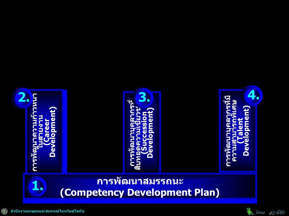 สำนักงานเกษตรและสหกรณ์จังหวัดสุโขทัย การพัฒนาความก้าวหน้า ในสายงาน (Career Development) การพัฒนาความก้าวหน้า ในสายงาน (Career Development) การพัฒนาบุคลากรที่ สืบทอดความเชี่ยวชาญ (Succession Development) การพัฒนาสมรรถนะ (Competency Development Plan) การพัฒนาสมรรถนะ (Competency Development Plan) การพัฒนาบุคลากรที่มี ความสามารถพิเศษ (Talent Development) 1.
