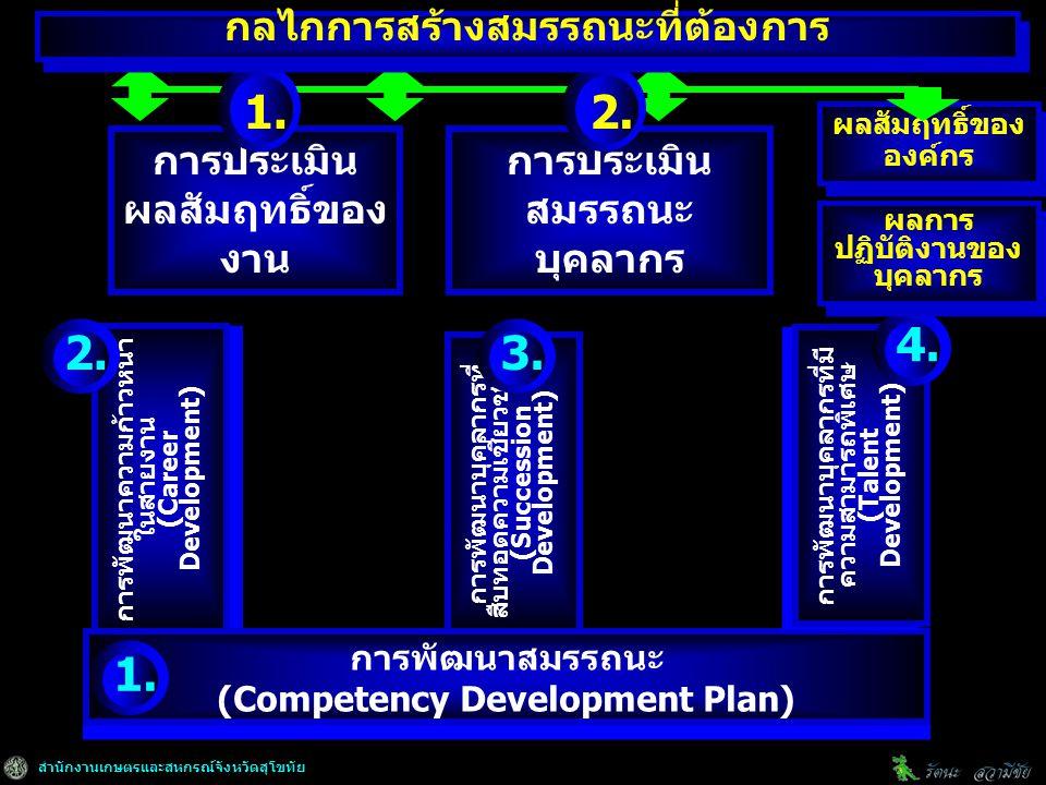 สำนักงานเกษตรและสหกรณ์จังหวัดสุโขทัย การพัฒนาความก้าวหน้า ในสายงาน (Career Development) การพัฒนาความก้าวหน้า ในสายงาน (Career Development) การพัฒนาบุคลากรที่ สืบทอดความเชี่ยวชาญ (Succession Development) การพัฒนาสมรรถนะ (Competency Development Plan) การพัฒนาสมรรถนะ (Competency Development Plan) การพัฒนาบุคลากรที่มี ความสามารถพิเศษ (Talent Development) การพัฒนาบุคลากรที่มี ความสามารถพิเศษ (Talent Development) ผลสัมฤทธิ์ของ องค์กร 2.3.