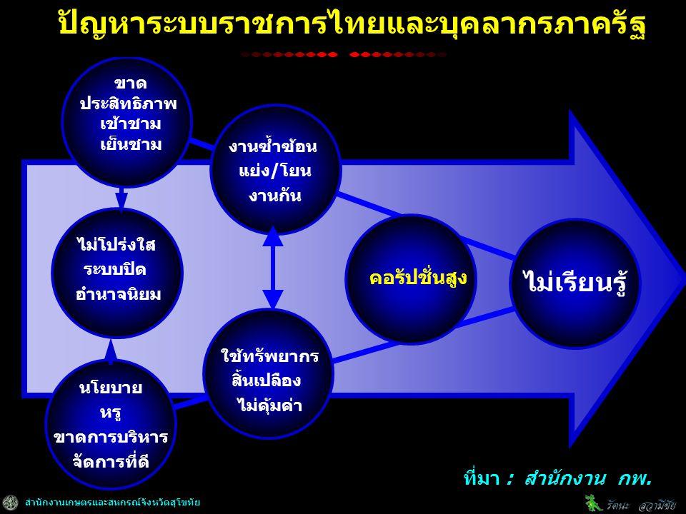 สำนักงานเกษตรและสหกรณ์จังหวัดสุโขทัย ปัญหาระบบราชการไทยและบุคลากรภาครัฐ ขาด ประสิทธิภาพ เช้าชาม เย็นชาม ไม่โปร่งใส ระบบปิด อำนาจนิยม นโยบาย หรู ขาดการบริหาร จัดการที่ดี งานซ้ำซ้อน แย่ง/โยน งานกัน ใช้ทรัพยากร สิ้นเปลือง ไม่คุ้มค่า คอรัปชั่นสูง ไม่เรียนรู้ ที่มา : สำนักงาน กพ.