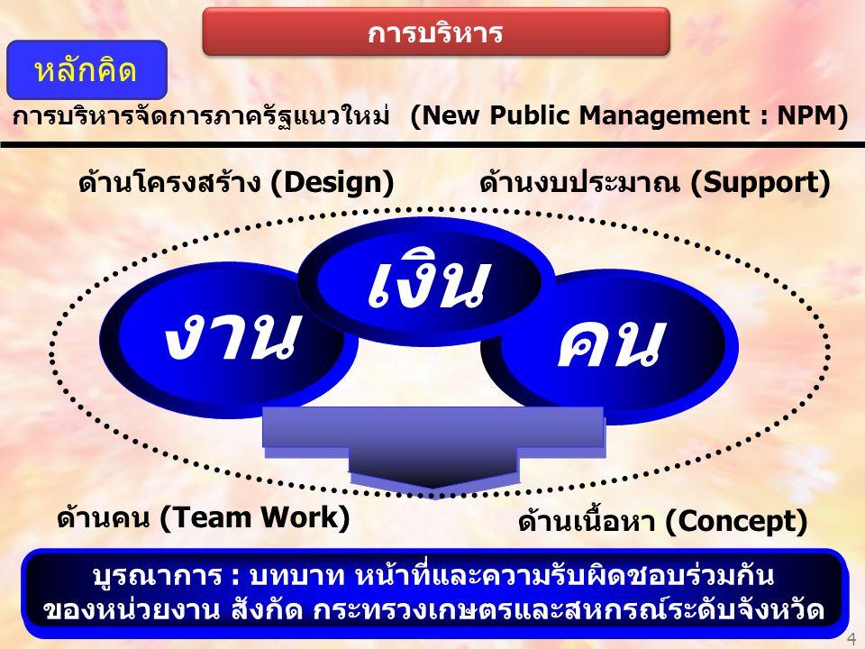 การบริหารจัดการภาครัฐแนวใหม่ (New Public Management : NPM) ด้านโครงสร้าง (Design) ด้านเนื้อหา (Concept) ด้านคน (Team Work) ด้านงบประมาณ (Support) บูรณาการ : บทบาท หน้าที่และความรับผิดชอบร่วมกัน ของหน่วยงาน สังกัด กระทรวงเกษตรและสหกรณ์ระดับจังหวัด งาน คน เงิน หลักคิด 4 การบริหาร