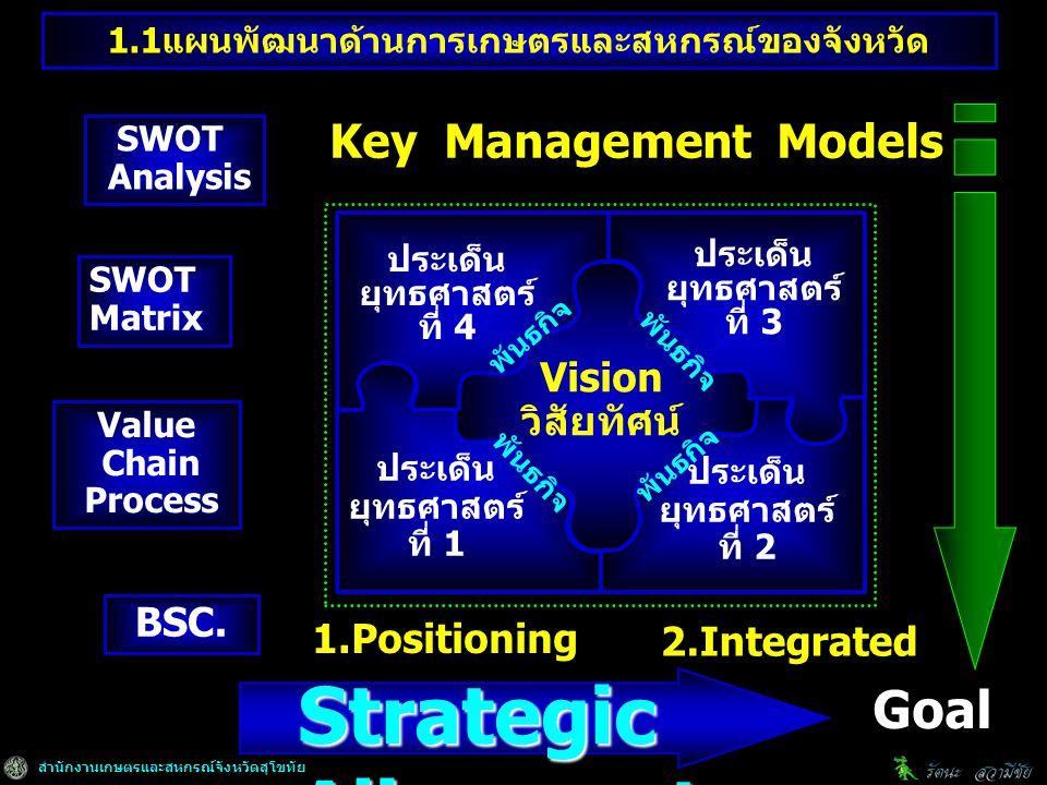 สำนักงานเกษตรและสหกรณ์จังหวัดสุโขทัย ประเด็น ยุทธศาสตร์ ที่ 2 Vision วิสัยทัศน์ ประเด็น ยุทธศาสตร์ ที่ 1 ประเด็น ยุทธศาสตร์ ที่ 3 ประเด็น ยุทธศาสตร์ ที่ 4 Key Management Models SWOT Analysis SWOT Matrix Value Chain Process BSC.
