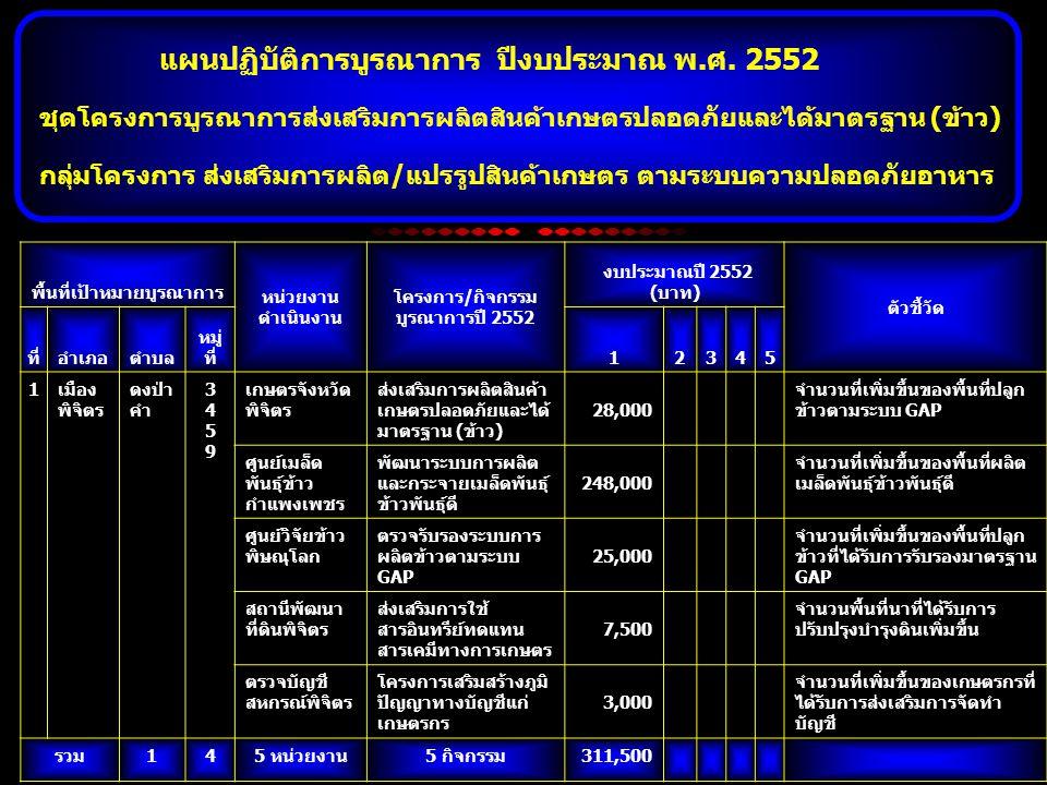 พื้นที่เป้าหมายบูรณาการ หน่วยงาน ดำเนินงาน โครงการ/กิจกรรม บูรณาการปี 2552 งบประมาณปี 2552 (บาท) ตัวชี้วัด ที่อำเภอตำบล หมู่ ที่12345 1เมือง พิจิตร ดงป่า คำ 34593459 เกษตรจังหวัด พิจิตร ส่งเสริมการผลิตสินค้า เกษตรปลอดภัยและได้ มาตรฐาน (ข้าว) 28,000 จำนวนที่เพิ่มขึ้นของพื้นที่ปลูก ข้าวตามระบบ GAP ศูนย์เมล็ด พันธุ์ข้าว กำแพงเพชร พัฒนาระบบการผลิต และกระจายเมล็ดพันธุ์ ข้าวพันธุ์ดี 248,000 จำนวนที่เพิ่มขึ้นของพื้นที่ผลิต เมล็ดพันธุ์ข้าวพันธุ์ดี ศูนย์วิจัยข้าว พิษณุโลก ตรวจรับรองระบบการ ผลิตข้าวตามระบบ GAP 25,000 จำนวนที่เพิ่มขึ้นของพื้นที่ปลูก ข้าวที่ได้รับการรับรองมาตรฐาน GAP สถานีพัฒนา ที่ดินพิจิตร ส่งเสริมการใช้ สารอินทรีย์ทดแทน สารเคมีทางการเกษตร 7,500 จำนวนพื้นที่นาที่ได้รับการ ปรับปรุงบำรุงดินเพิ่มขึ้น ตรวจบัญชี สหกรณ์พิจิตร โครงการเสริมสร้างภูมิ ปัญญาทางบัญชีแก่ เกษตรกร 3,000 จำนวนที่เพิ่มขึ้นของเกษตรกรที่ ได้รับการส่งเสริมการจัดทำ บัญชี รวม145 หน่วยงาน5 กิจกรรม 311,500 ชุดโครงการบูรณาการส่งเสริมการผลิตสินค้าเกษตรปลอดภัยและได้มาตรฐาน (ข้าว) แผนปฏิบัติการบูรณาการ ปีงบประมาณ พ.ศ.