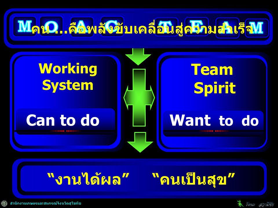 สำนักงานเกษตรและสหกรณ์จังหวัดสุโขทัย งานได้ผล คนเป็นสุข Working System Team Spirit คน …คือพลังขับเคลื่อนสู่ความสำเร็จ Can to doWant to do