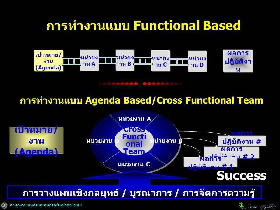 สำนักงานเกษตรและสหกรณ์จังหวัดสุโขทัย ผลการ ปฏิบัติงาน # 3 ผลการ ปฏิบัติงาน # 2 เป้าหมาย / งาน (Agenda) ผลการ ปฏิบัติงาน # 1 หน่วยง าน A หน่วยง าน B หน่วยงาน A Cross Functi onal Team เป้าหมาย / งาน (Agenda) การทำงานแบบ Functional Based หน่วยง าน C หน่วยง าน D ผลการ ปฏิบัติงา น การทำงานแบบ Agenda Based/Cross Functional Team หน่วยงาน B หน่วยงาน C หน่วยงาน D การวางแผนเชิงกลยุทธ์ / บูรณาการ / การจัดการความรู้ Success