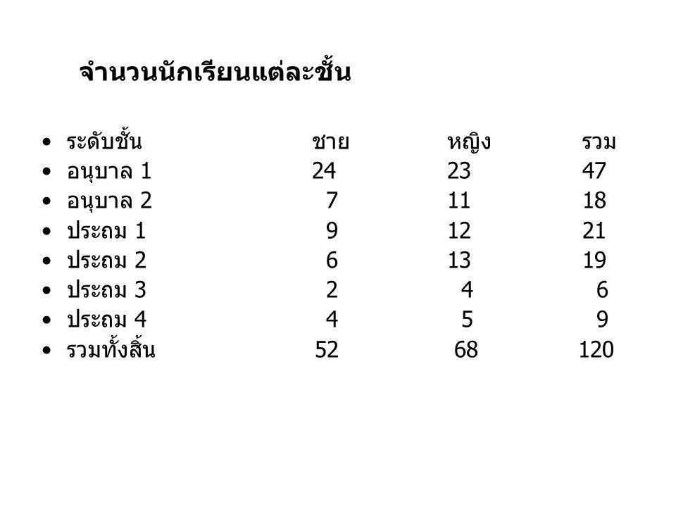 ระดับชั้นชายหญิงรวม อนุบาล 1242347 อนุบาล 2 71118 ประถม 1 91221 ประถม 2 61319 ประถม 3 2 4 6 ประถม 4 4 5 9 รวมทั้งสิ้น 52 68 120 จำนวนนักเรียนแต่ละชั้น