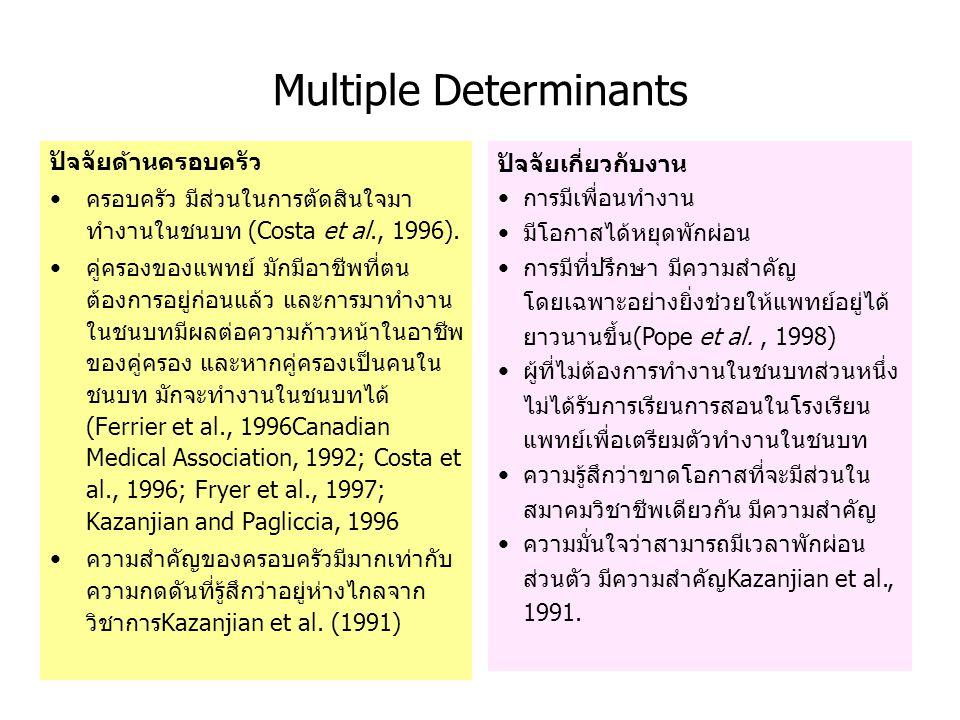 Multiple Determinants ปัจจัยด้านครอบครัว ครอบครัว มีส่วนในการตัดสินใจมา ทำงานในชนบท (Costa et al., 1996). คู่ครองของแพทย์ มักมีอาชีพที่ตน ต้องการอยู่ก