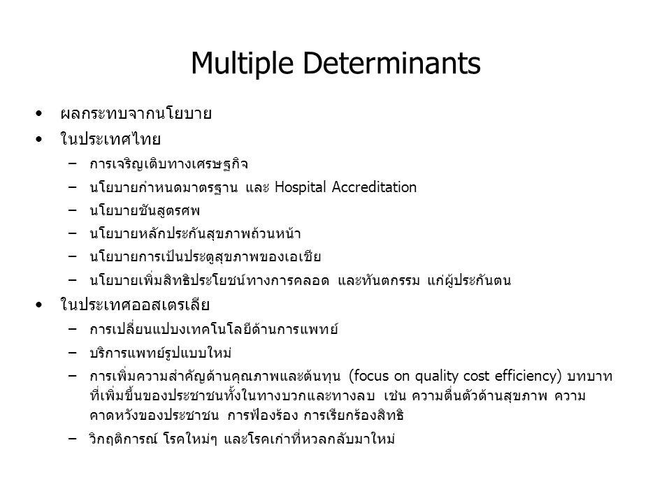 Multiple Determinants ผลกระทบจากนโยบาย ในประเทศไทย –การเจริญเติบทางเศรษฐกิจ –นโยบายกำหนดมาตรฐาน และ Hospital Accreditation –นโยบายชันสูตรศพ –นโยบายหลั