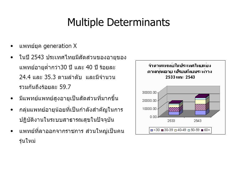 Multiple Determinants แพทย์ยุค generation X ในปี 2543 ประเทศไทยมีสัดส่วนของอายุของ แพทย์อายุต่ำกว่า30 ปี และ 40 ปี ร้อยละ 24.4 และ 35.3 ตามลำดับ และมี