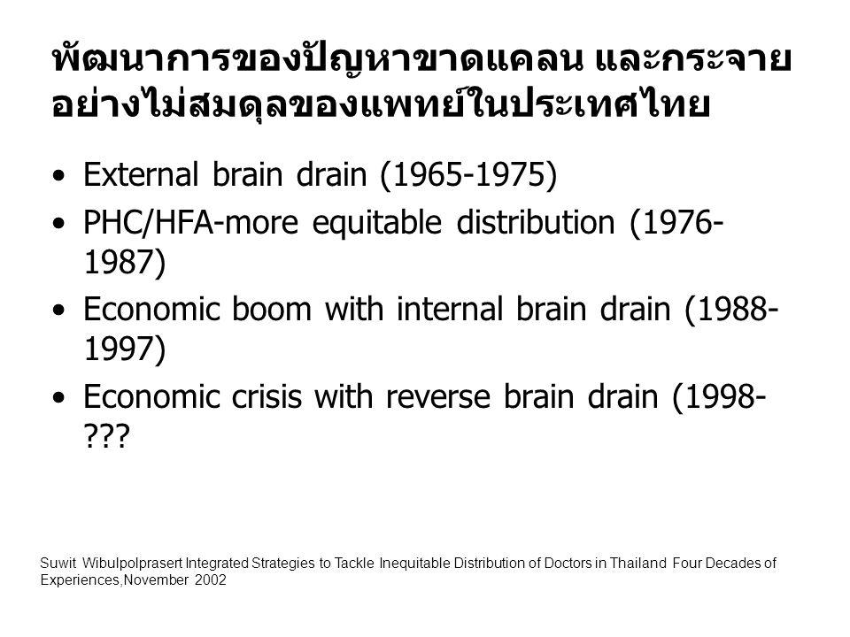 พัฒนาการของปัญหาขาดแคลน และกระจาย อย่างไม่สมดุลของแพทย์ในประเทศไทย External brain drain (1965-1975) PHC/HFA-more equitable distribution (1976- 1987) E