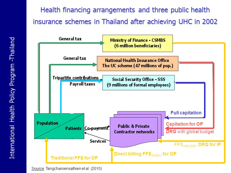 International Health Policy Program -Thailand 5 Share of public and private sources of health care finance in Thailand, 1994-2008 Achieving UC Total health expenditure during 2003-2008 ranged from 3.49 to 4.0% of GDP, THE per capita in 2008 = 171 USD
