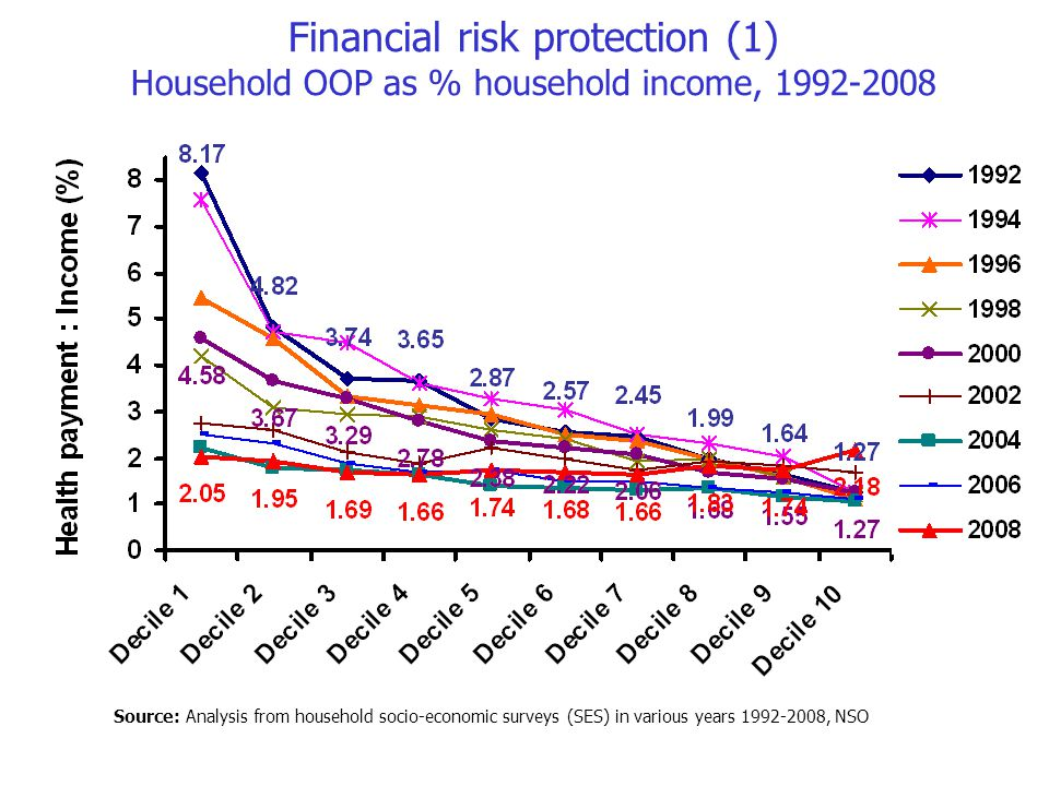 Financial risk protection (2) Incidence of catastrophic health expenditure 2000-2006 Source: Analysis from NSO SES 2000-2006