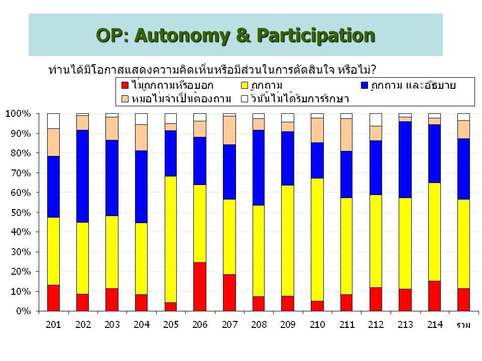 ท่านได้มีโอกาสแสดงความคิดเห็นหรือมีส่วนในการตัดสินใจ หรือไม่? OP: Autonomy & Participation