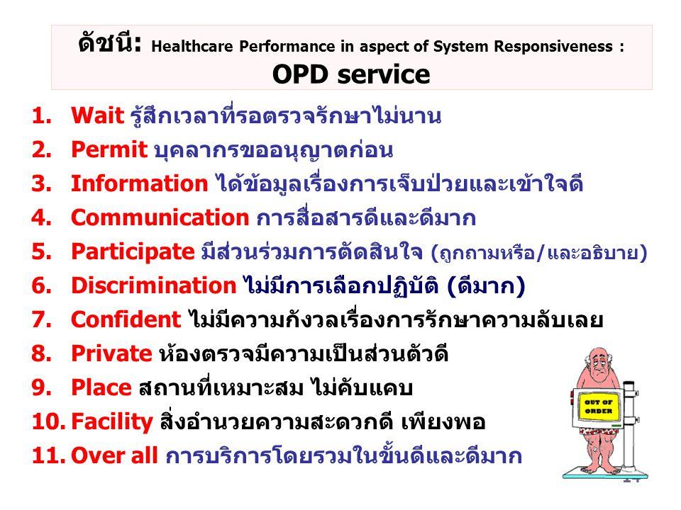 14 ดัชนี: Healthcare Performance in aspect of System Responsiveness : OPD service 1.Wait รู้สึกเวลาที่รอตรวจรักษาไม่นาน 2.Permit บุคลากรขออนุญาตก่อน 3.Information ได้ข้อมูลเรื่องการเจ็บป่วยและเข้าใจดี 4.Communication การสื่อสารดีและดีมาก 5.Participate มีส่วนร่วมการตัดสินใจ (ถูกถามหรือ/และอธิบาย) 6.Discrimination ไม่มีการเลือกปฏิบัติ (ดีมาก) 7.Confident ไม่มีความกังวลเรื่องการรักษาความลับเลย 8.Private ห้องตรวจมีความเป็นส่วนตัวดี 9.Place สถานที่เหมาะสม ไม่คับแคบ 10.Facility สิ่งอำนวยความสะดวกดี เพียงพอ 11.Over all การบริการโดยรวมในขั้นดีและดีมาก