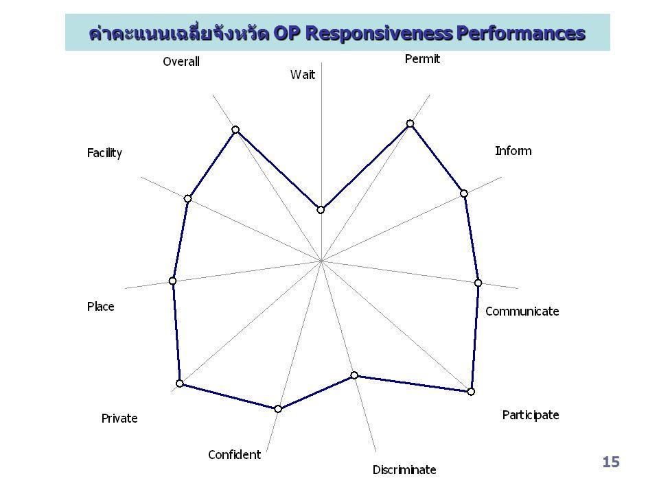 15 ค่าคะแนนเฉลี่ยจังหวัด OP Responsiveness Performances