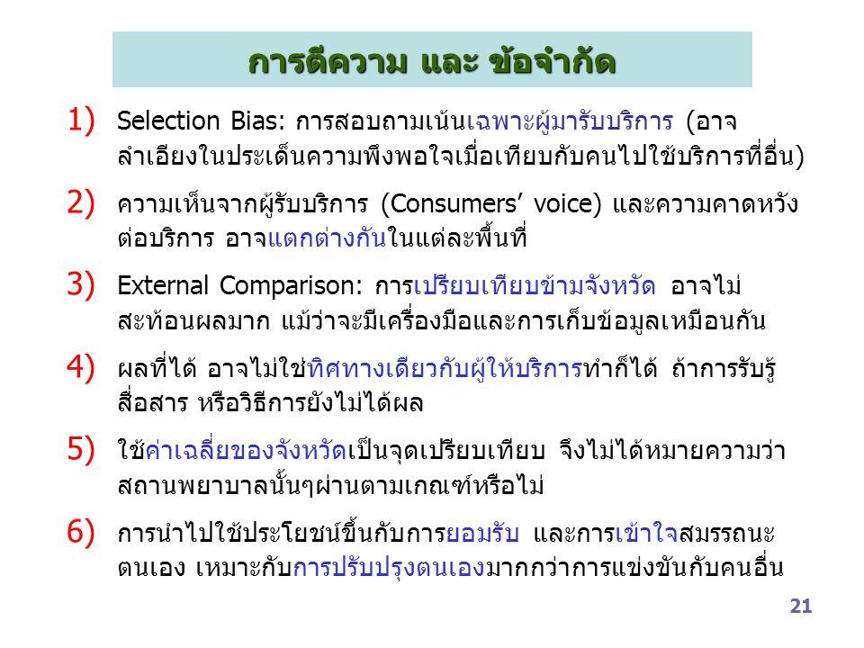 21 การตีความ และ ข้อจำกัด 1) Selection Bias: การสอบถามเน้นเฉพาะผู้มารับบริการ (อาจ ลำเอียงในประเด็นความพึงพอใจเมื่อเทียบกับคนไปใช้บริการที่อื่น) 2) คว