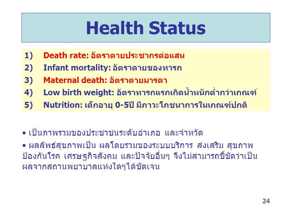 24 Health Status 1) Death rate: อัตราตายประชากรต่อแสน 2) Infant mortality: อัตราตายของทารก 3) Maternal death: อัตราตายมารดา 4) Low birth weight: อัตรา