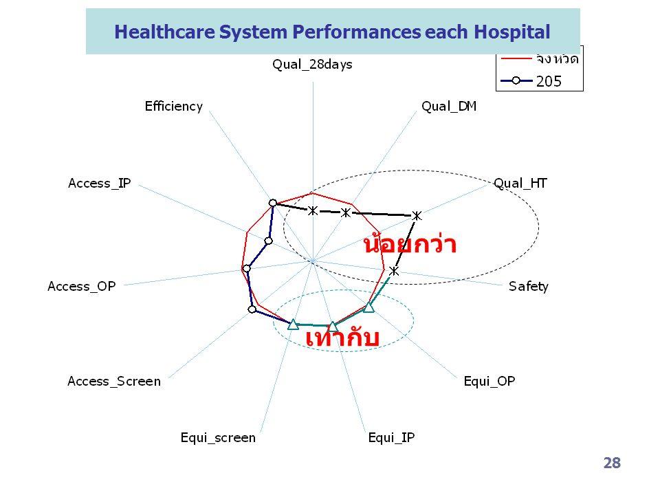 28 Healthcare System Performances each Hospital น้อยกว่า เท่ากับ