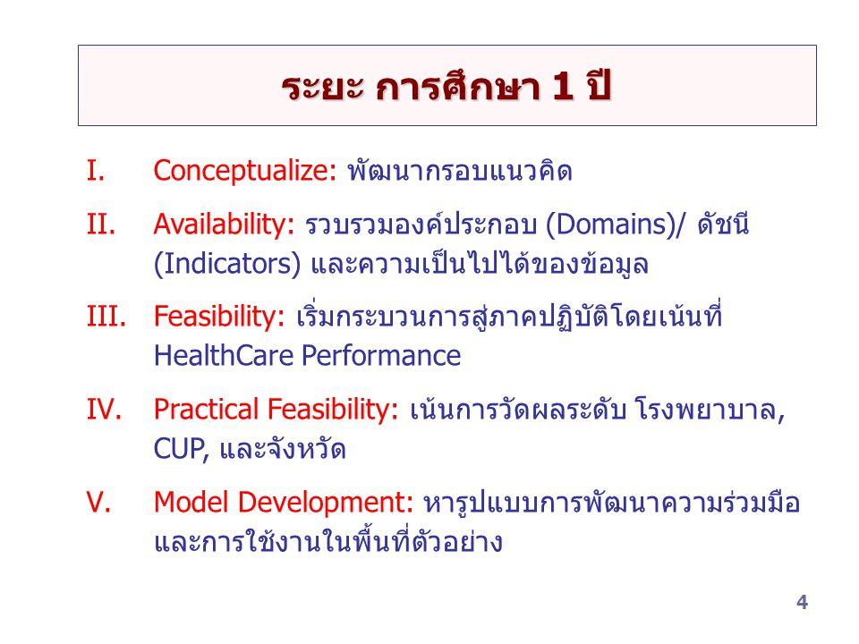 4 ระยะ การศึกษา 1 ปี I.Conceptualize: พัฒนากรอบแนวคิด II.Availability: รวบรวมองค์ประกอบ (Domains)/ ดัชนี (Indicators) และความเป็นไปได้ของข้อมูล III.Feasibility: เริ่มกระบวนการสู่ภาคปฏิบัติโดยเน้นที่ HealthCare Performance IV.Practical Feasibility: เน้นการวัดผลระดับ โรงพยาบาล, CUP, และจังหวัด V.Model Development: หารูปแบบการพัฒนาความร่วมมือ และการใช้งานในพื้นที่ตัวอย่าง