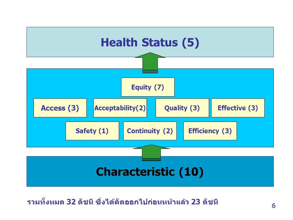 6 Health Status (5) Characteristic (10) รวมทั้งหมด 32 ดัชนี ซึ่งได้คัดออกไปก่อนหน้าแล้ว 23 ดัชนี Efficiency (3) Equity (7) Access (3) Safety (1) Quality (3)Effective (3) Acceptability(2) Continuity (2)