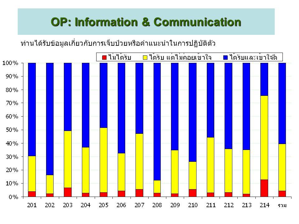 ท่านได้รับข้อมูลเกี่ยวกับการเจ็บป่วยหรือคำแนะนำในการปฏิบัติตัว OP:Information & Communication OP: Information & Communication