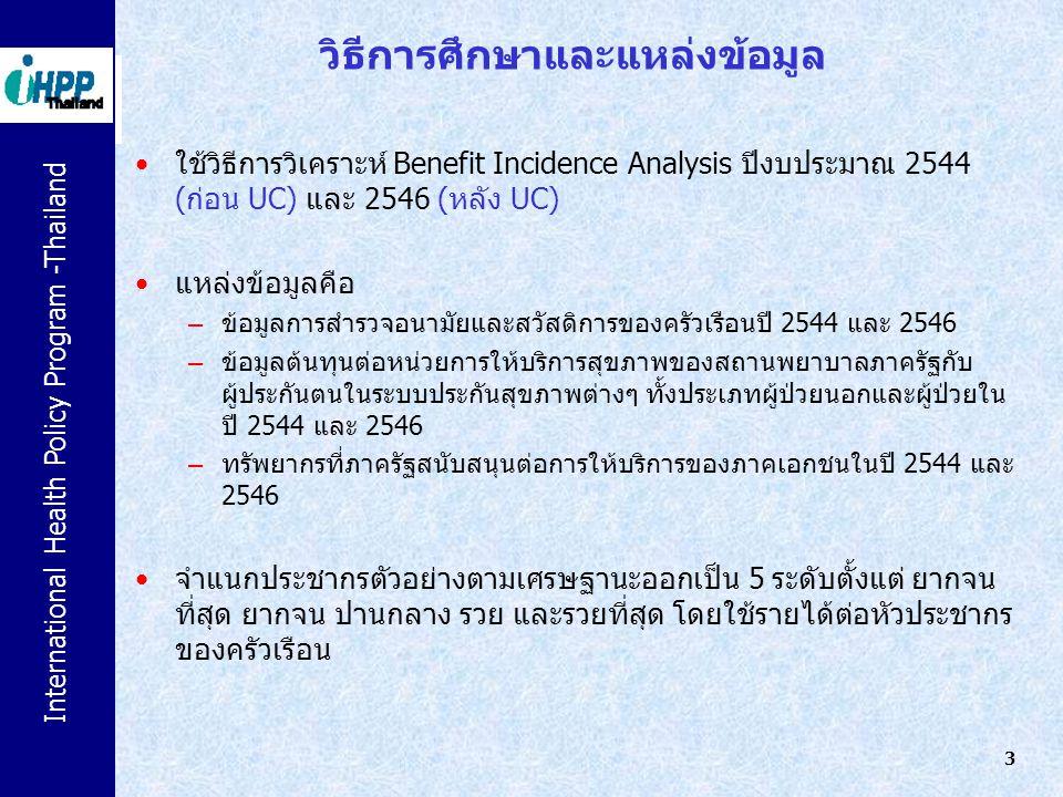 International Health Policy Program -Thailand 3 วิธีการศึกษาและแหล่งข้อมูล ใช้วิธีการวิเคราะห์ Benefit Incidence Analysis ปีงบประมาณ 2544 (ก่อน UC) แล