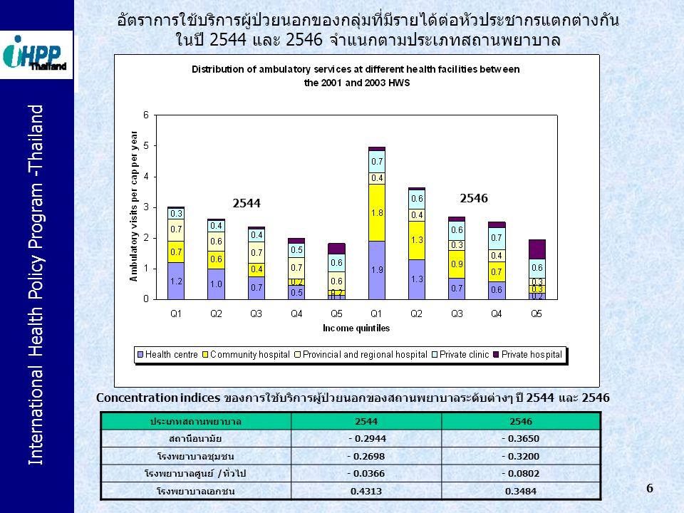 อัตราการใช้บริการผู้ป่วยในของกลุ่มที่มีรายได้ต่อหัวประชากรแตกต่างกัน ในปี 2544 และ 2546 จำแนกตามประเภทสถานพยาบาล ประเภทสถานพยาบาล 25442546 โรงพยาบาลชุมชน - 0.3157- 0.2934 โรงพยาบาลศูนย์/ทั่วไป - 0.0691- 0.1375 โรงพยาบาลเอกชน 0.31990.3094 รวมสถานพยาบาลทุกประเภท - 0.0794- 0.1208 Concentration indices ของการใช้บริการผู้ป่วยในของสถานพยาบาลระดับต่างๆ ปี 2544 และ 2546 2546 2544