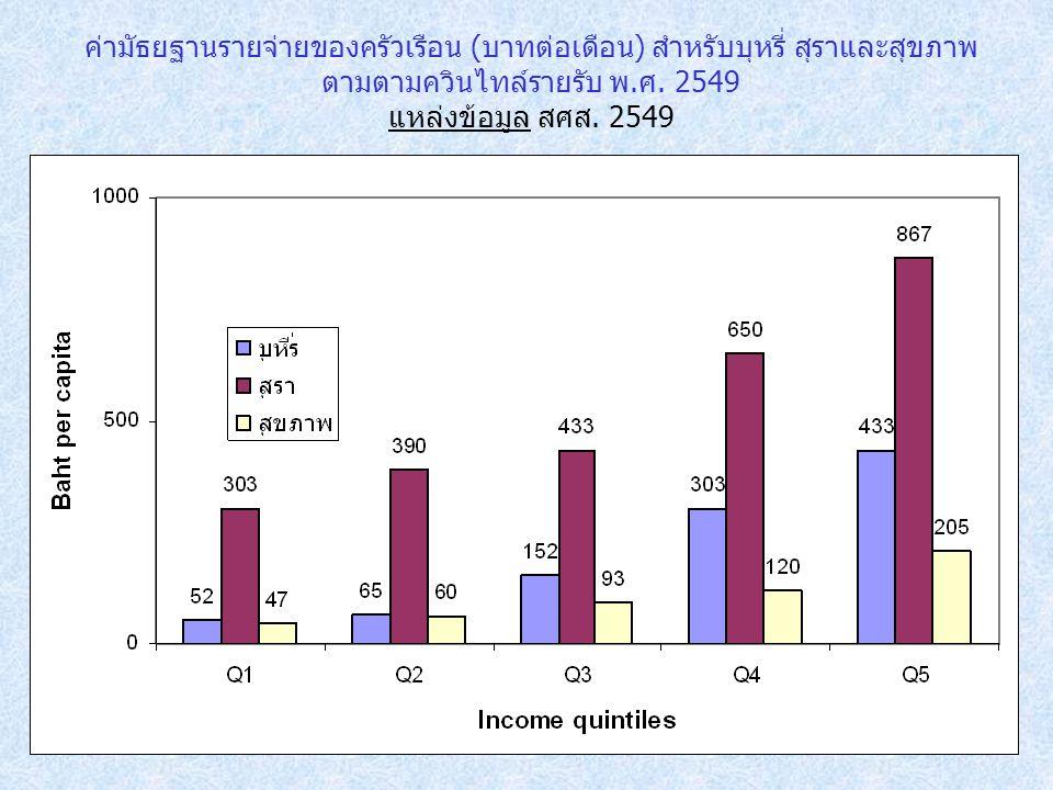 ค่ามัธยฐานรายจ่ายของครัวเรือน (บาทต่อเดือน) สำหรับบุหรี่ สุราและสุขภาพ ตามตามควินไทล์รายรับ พ.ศ. 2549 แหล่งข้อมูล สศส. 2549