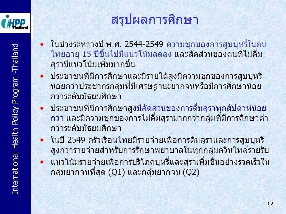 International Health Policy Program -Thailand 12 สรุปผลการศึกษา ในช่วงระหว่างปี พ.ศ. 2544-2549 ความชุกของการสูบบุหรี่ในคน ไทยอายุ 15 ปีขึ้นไปมีแนวโน้ม
