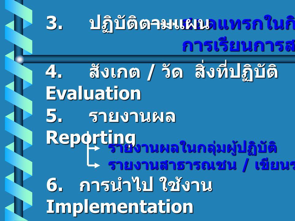 2. การวางแผน Planning 2. การวางแผน Planning  อ อ อ ออกแบบเครื่องมือวัด / สังเกต / สอบถาม  ว ว ว วางแผนเก็บรวบรวม ข้อมูล  ว ว ว วางแผนวิเคร