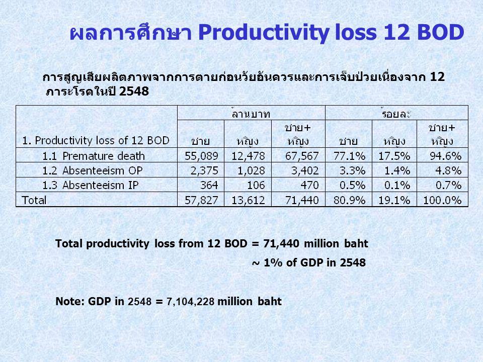 การสูญเสียผลิตภาพจากการตายก่อนวัยอันควรและการเจ็บป่วยเนื่องจาก 12 ภาระโรคในปี 2548 Total productivity loss from 12 BOD = 71,440 million baht ~ 1% of G