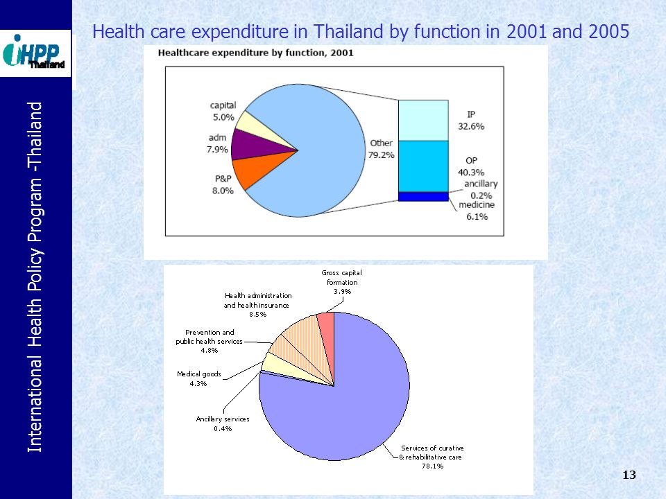 International Health Policy Program -Thailand 13 Health care expenditure in Thailand by function in 2001 and 2005