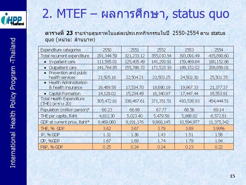 International Health Policy Program -Thailand 15 2. MTEF – ผลการศึกษา, status quo ตารางที่ 23 รายจ่ายสุขภาพในแต่ละประเภทกิจกรรมในปี 2550-2554 ตาม stat