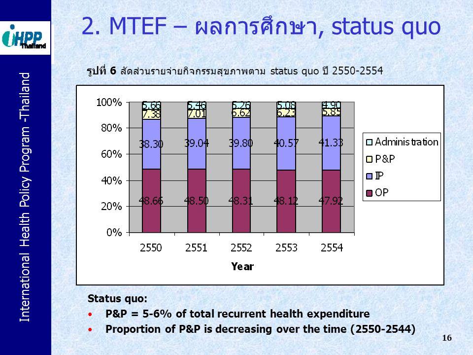 International Health Policy Program -Thailand 16 รูปที่ 6 สัดส่วนรายจ่ายกิจกรรมสุขภาพตาม status quo ปี 2550-2554 2. MTEF – ผลการศึกษา, status quo Stat