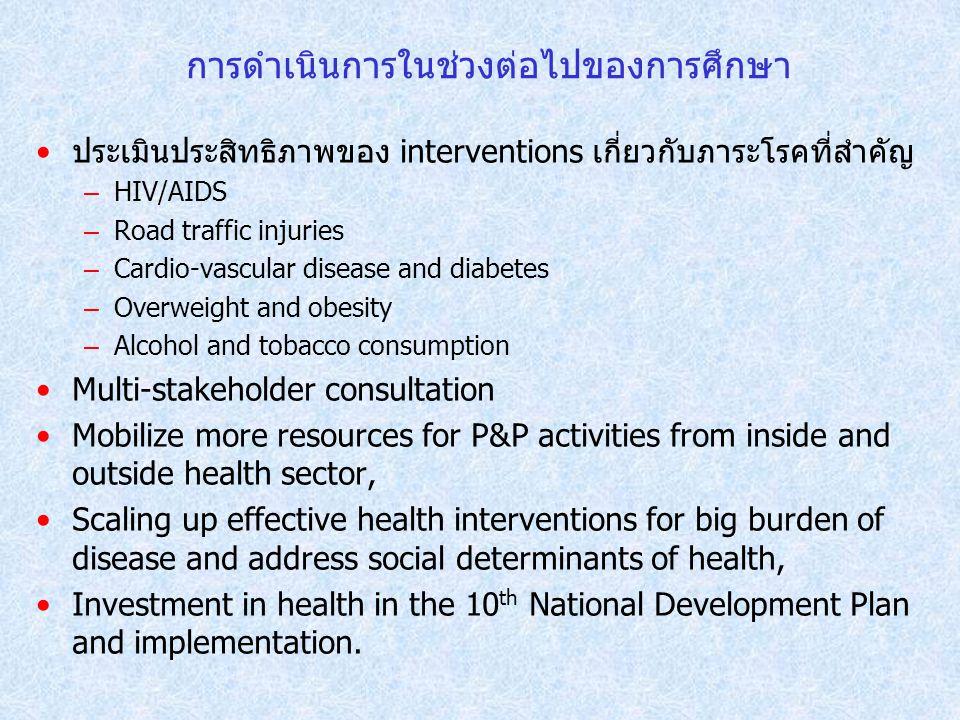 การดำเนินการในช่วงต่อไปของการศึกษา ประเมินประสิทธิภาพของ interventions เกี่ยวกับภาระโรคที่สำคัญ – HIV/AIDS – Road traffic injuries – Cardio-vascular d