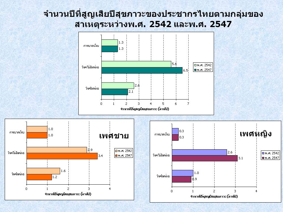 การดำเนินการในช่วงต่อไปของการศึกษา ประเมินประสิทธิภาพของ interventions เกี่ยวกับภาระโรคที่สำคัญ – HIV/AIDS – Road traffic injuries – Cardio-vascular disease and diabetes – Overweight and obesity – Alcohol and tobacco consumption Multi-stakeholder consultation Mobilize more resources for P&P activities from inside and outside health sector, Scaling up effective health interventions for big burden of disease and address social determinants of health, Investment in health in the 10 th National Development Plan and implementation.