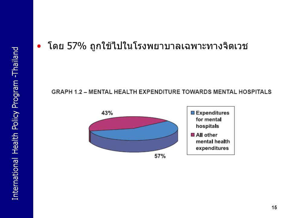 International Health Policy Program -Thailand 15 โดย 57% ถูกใช้ไปในโรงพยาบาลเฉพาะทางจิตเวช